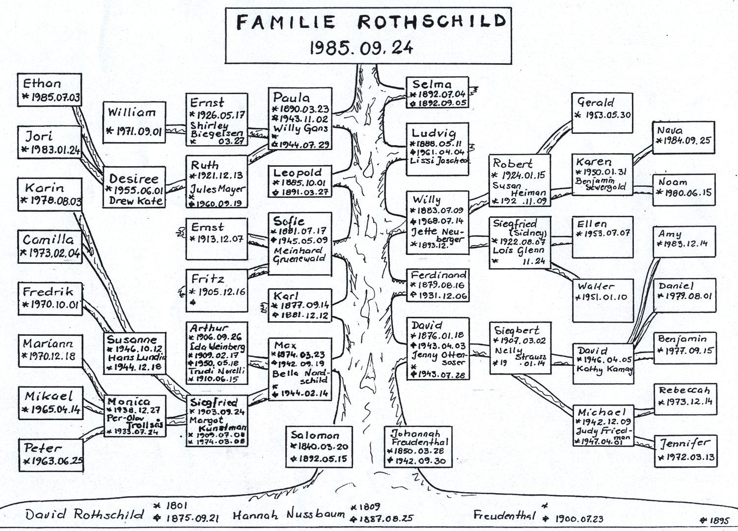familie rothschild